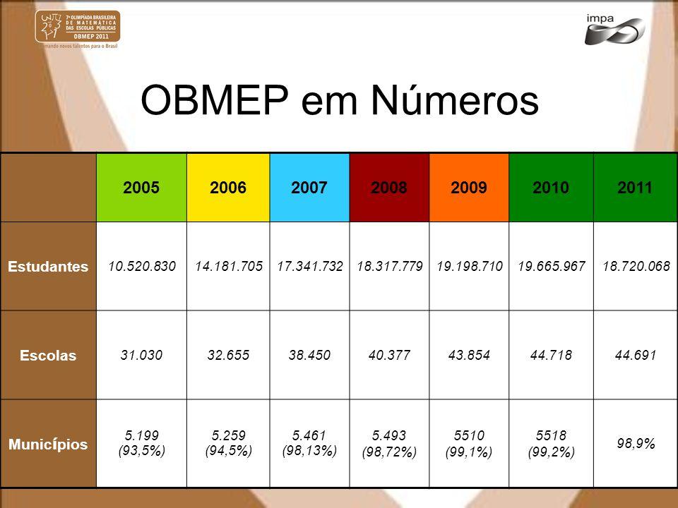 OBMEP em Números 2005 2006 2007 2008 2009 2010 2011 Estudantes Escolas