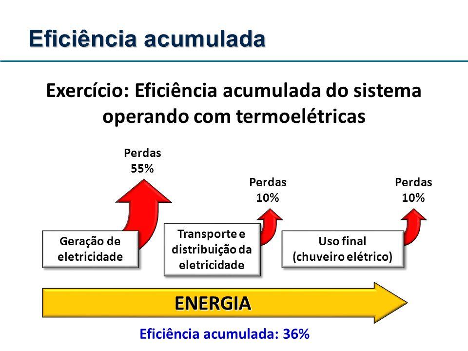 Exercício: Eficiência acumulada do sistema operando com termoelétricas