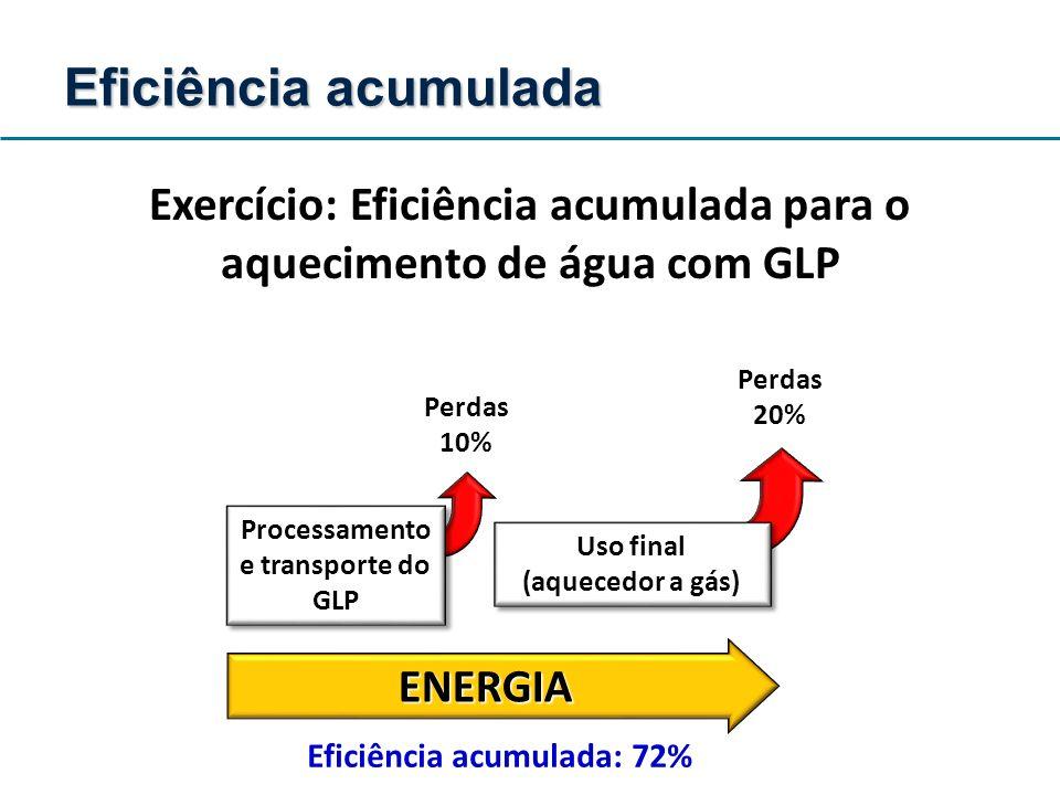 Exercício: Eficiência acumulada para o aquecimento de água com GLP