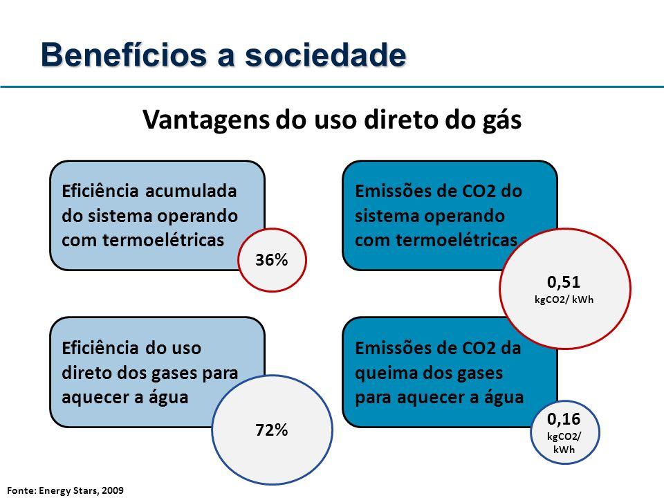 Vantagens do uso direto do gás