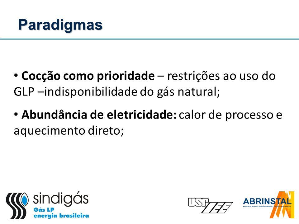 Paradigmas Cocção como prioridade – restrições ao uso do GLP –indisponibilidade do gás natural;