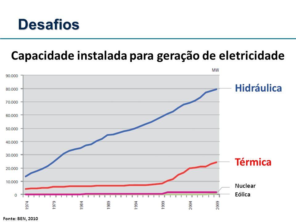 Capacidade instalada para geração de eletricidade