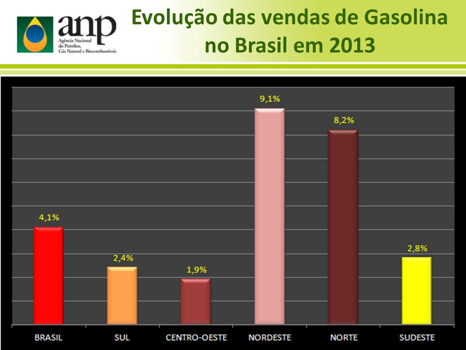 Evolução das vendas de Gasolina no Brasil em 2013