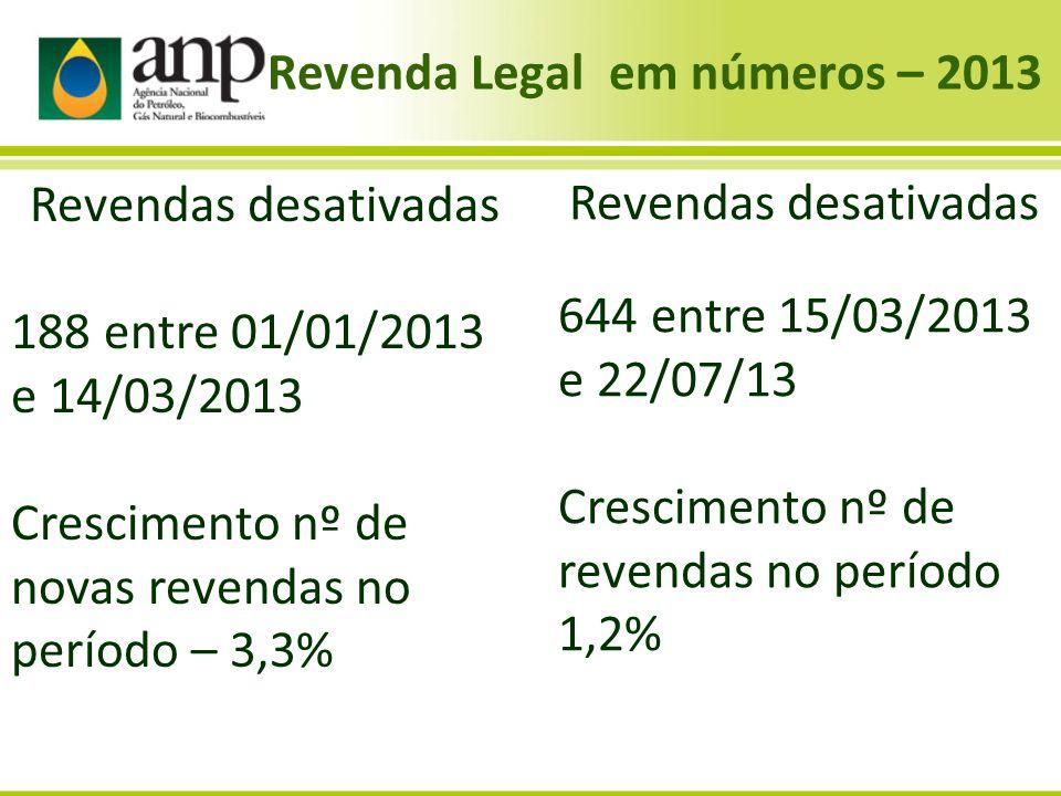Revenda Legal em números – 2013