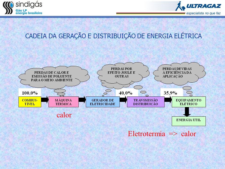 CADEIA DA GERAÇÃO E DISTRIBUIÇÃO DE ENERGIA ELÉTRICA