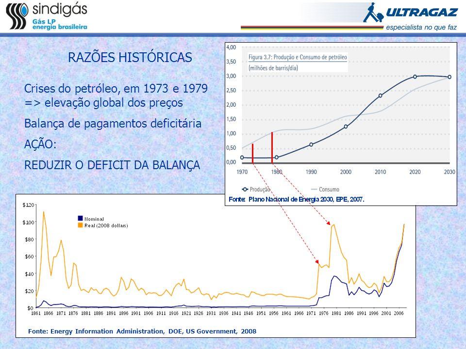 RAZÕES HISTÓRICAS Crises do petróleo, em 1973 e 1979 => elevação global dos preços. Balança de pagamentos deficitária.
