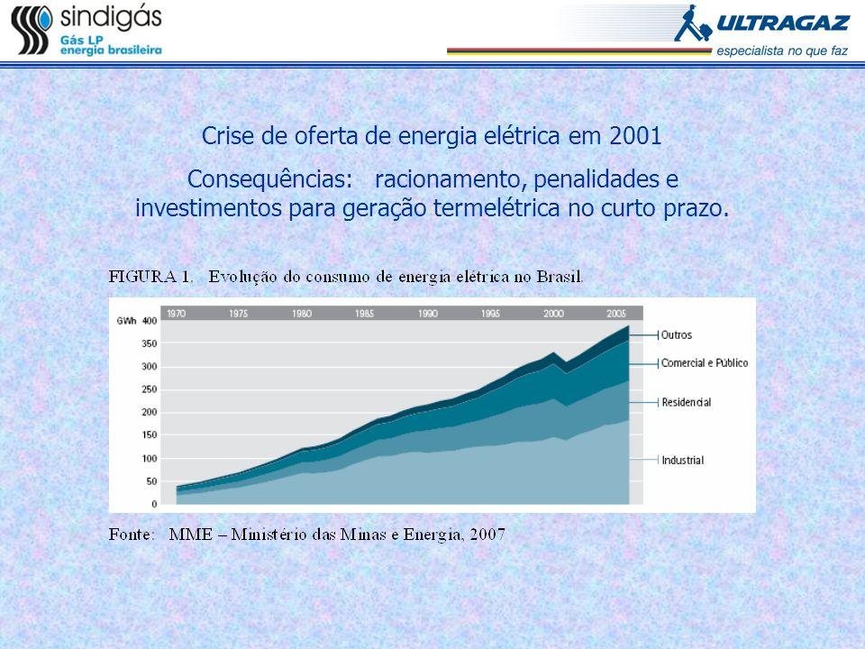 Crise de oferta de energia elétrica em 2001