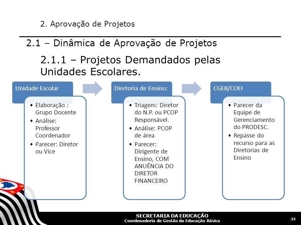 2.1.1 – Projetos Demandados pelas Unidades Escolares.