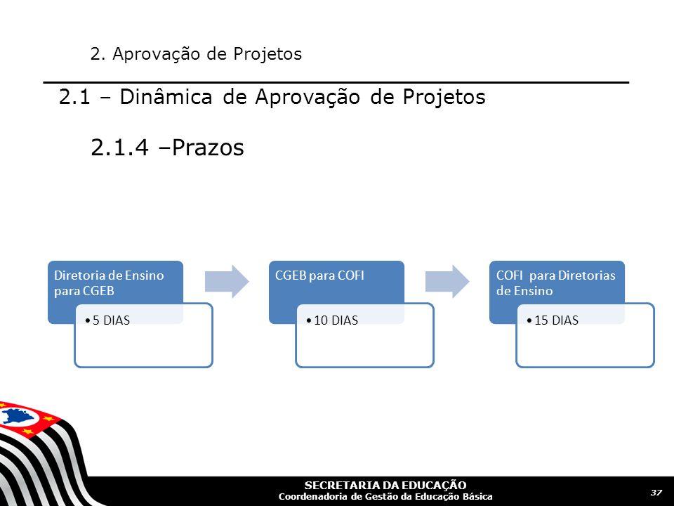2.1.4 –Prazos 2.1 – Dinâmica de Aprovação de Projetos