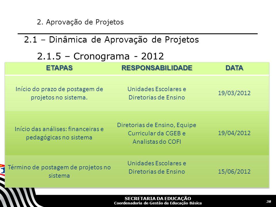 2.1.5 – Cronograma - 2012 2.1 – Dinâmica de Aprovação de Projetos