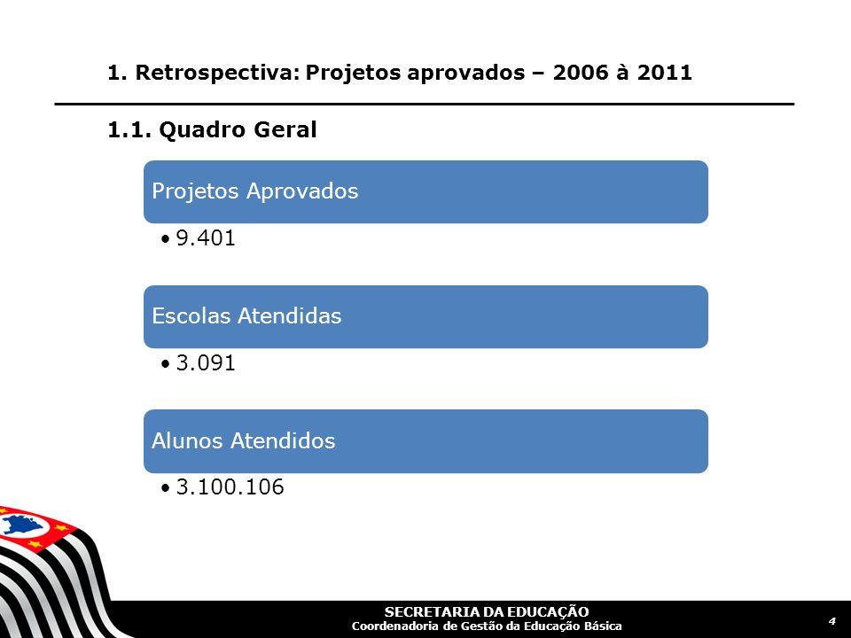 1.1. Quadro Geral Projetos Aprovados 9.401 Escolas Atendidas 3.091