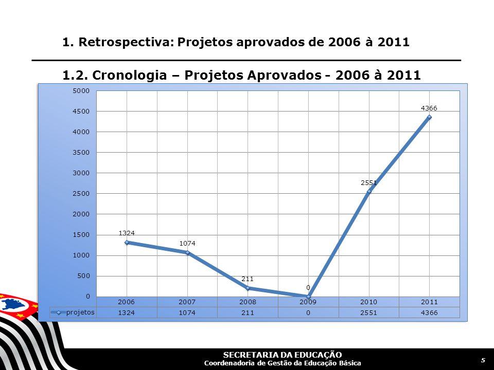 1.2. Cronologia – Projetos Aprovados - 2006 à 2011