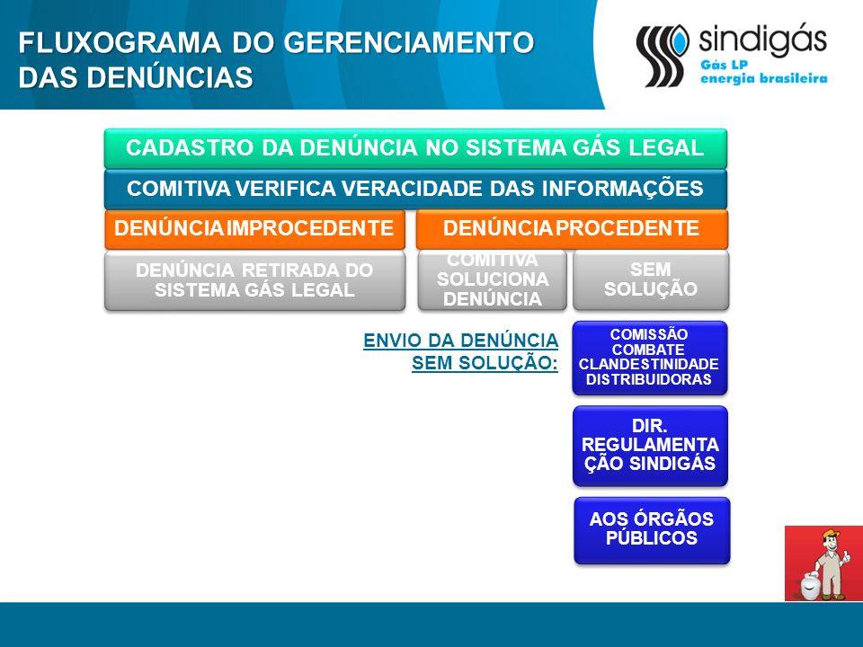 FLUXOGRAMA DO GERENCIAMENTO DAS DENÚNCIAS
