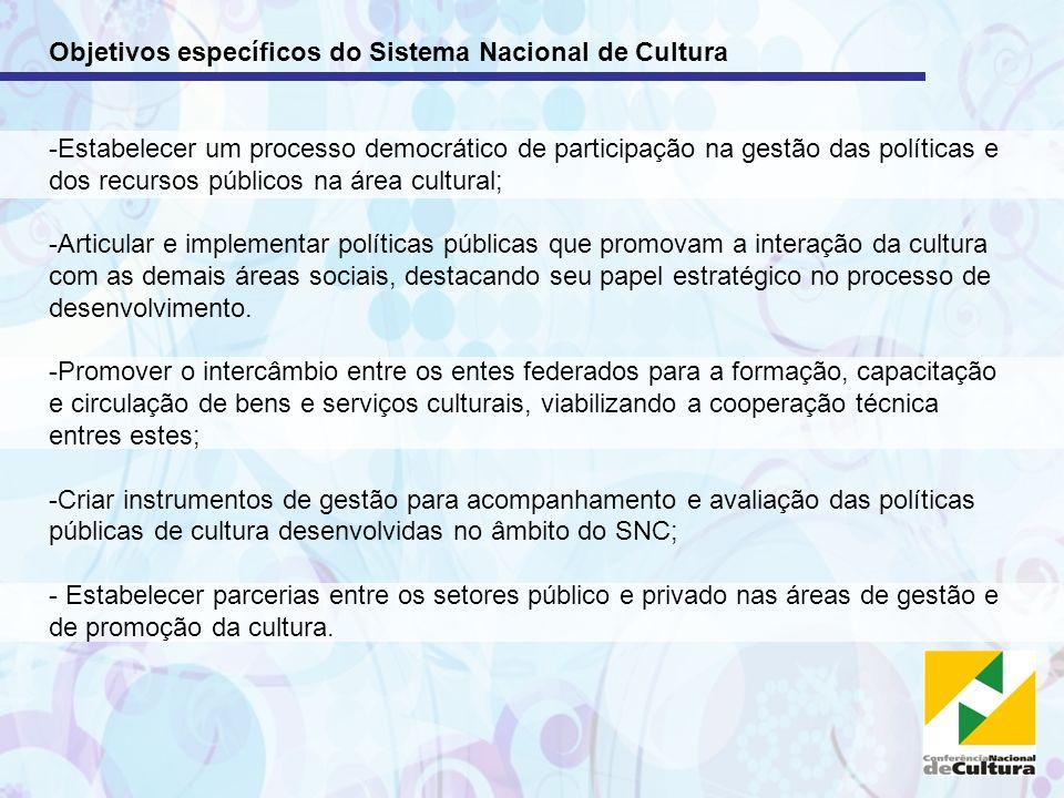 Objetivos específicos do Sistema Nacional de Cultura