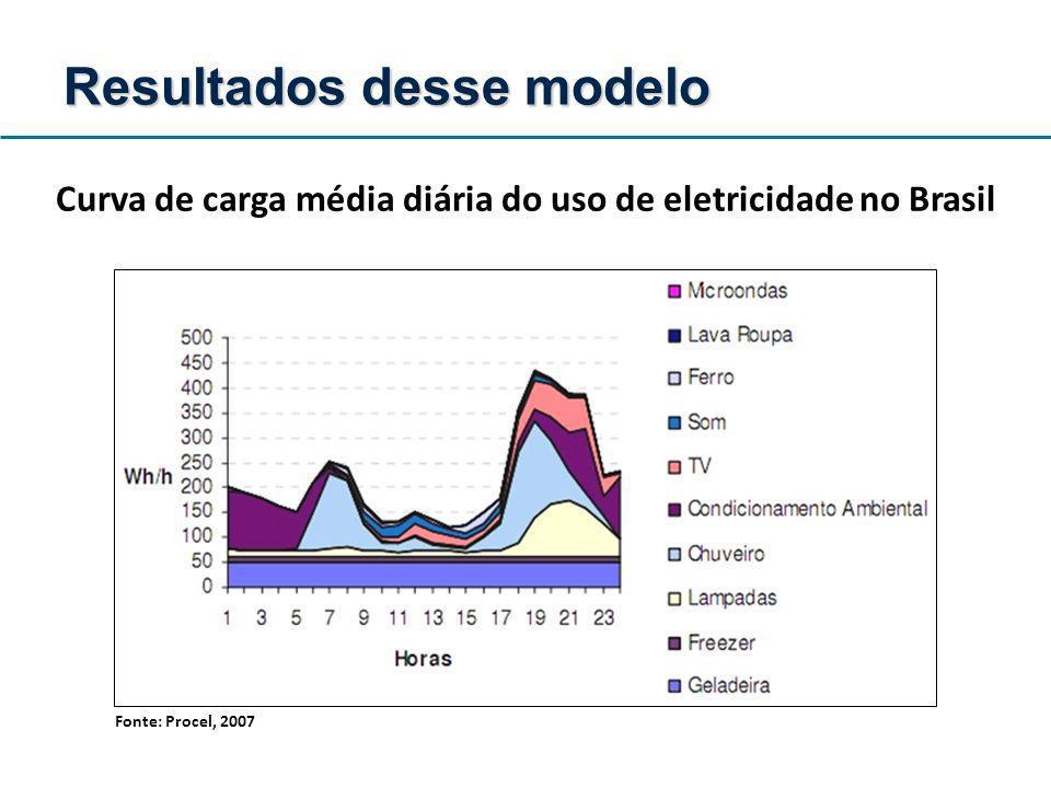 Curva de carga média diária do uso de eletricidade no Brasil
