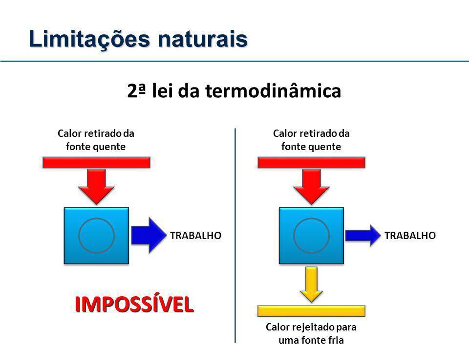 Limitações naturais IMPOSSÍVEL 2ª lei da termodinâmica