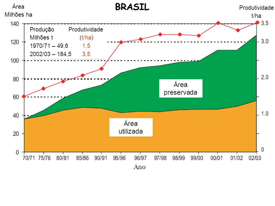 BRASIL Área preservada Área utilizada Ano Área Produtividade