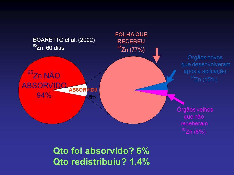 Qto foi absorvido 6% Qto redistribuiu 1,4%