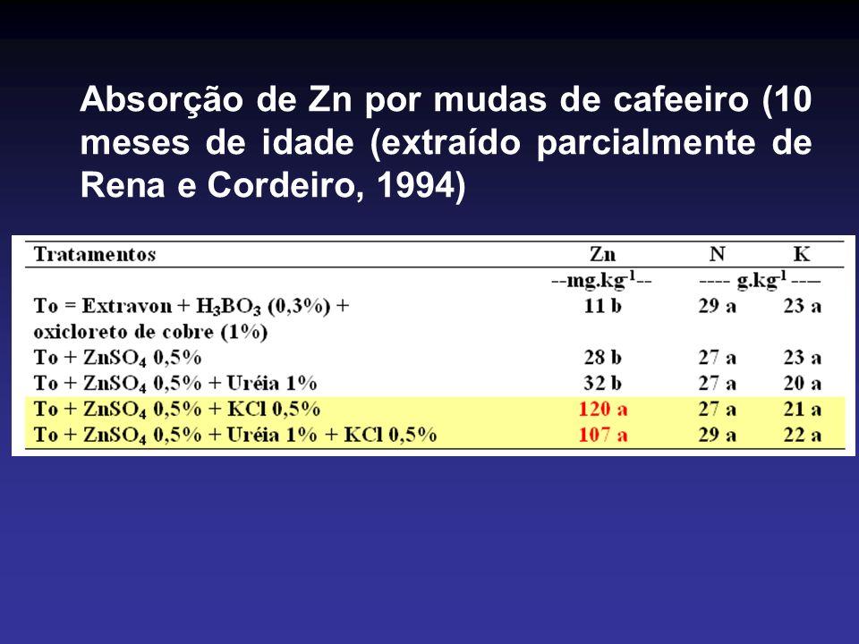 Absorção de Zn por mudas de cafeeiro (10 meses de idade (extraído parcialmente de Rena e Cordeiro, 1994)