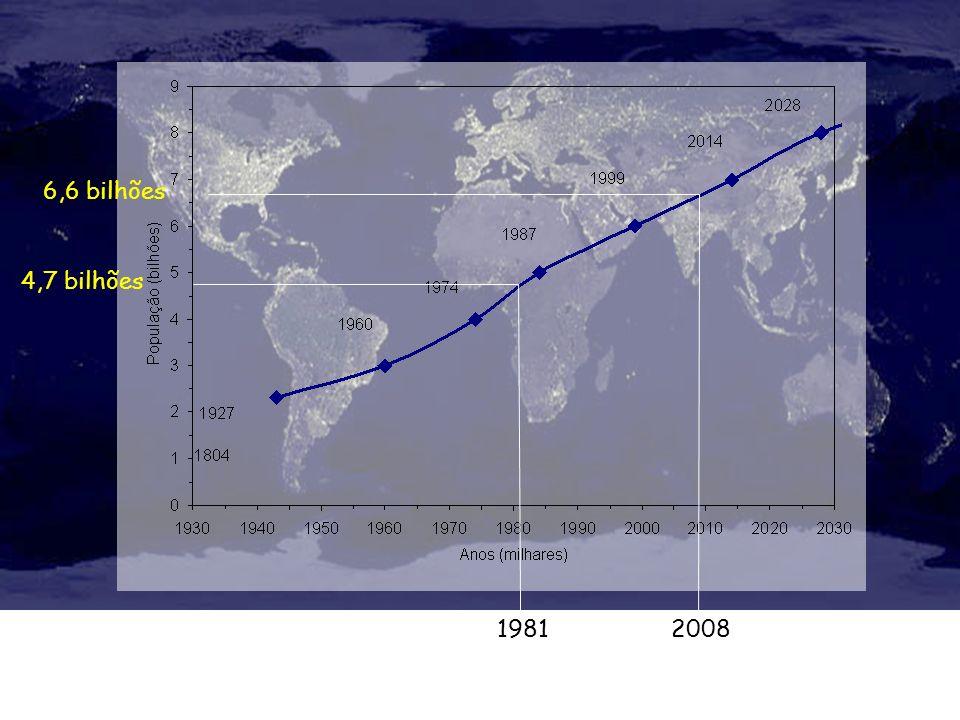 6,6 bilhões 4,7 bilhões 1981 2008