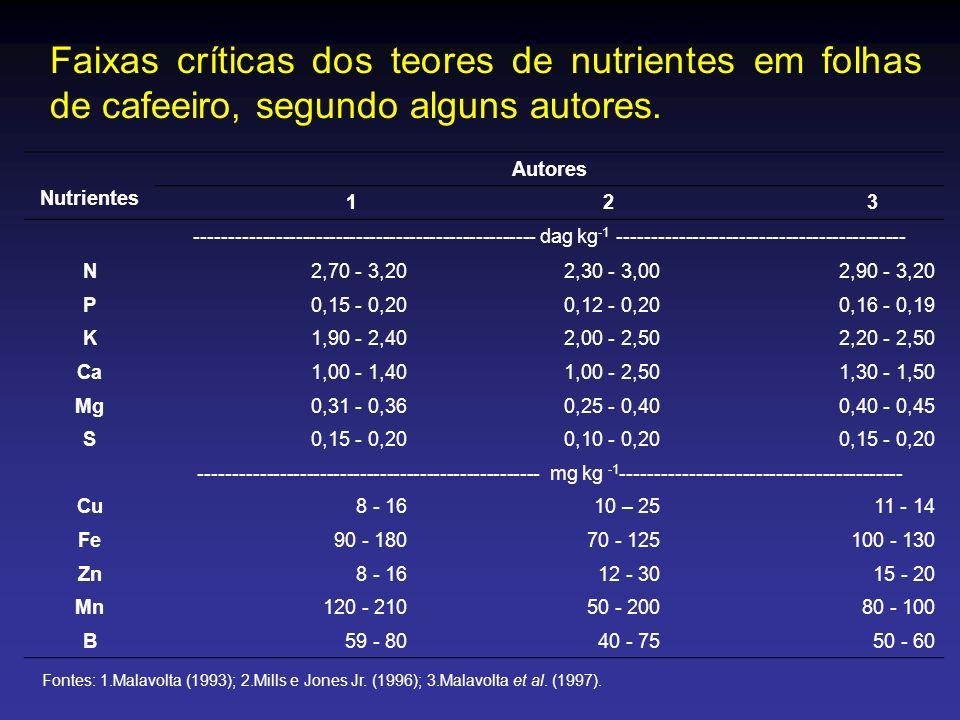Faixas críticas dos teores de nutrientes em folhas de cafeeiro, segundo alguns autores.