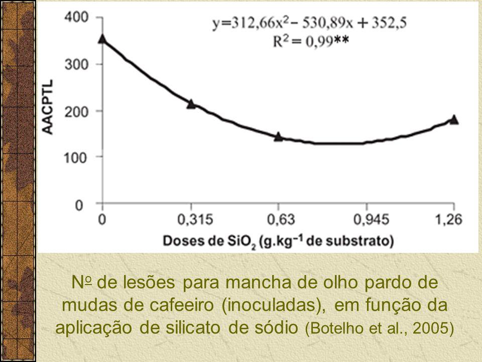 No de lesões para mancha de olho pardo de mudas de cafeeiro (inoculadas), em função da aplicação de silicato de sódio (Botelho et al., 2005)