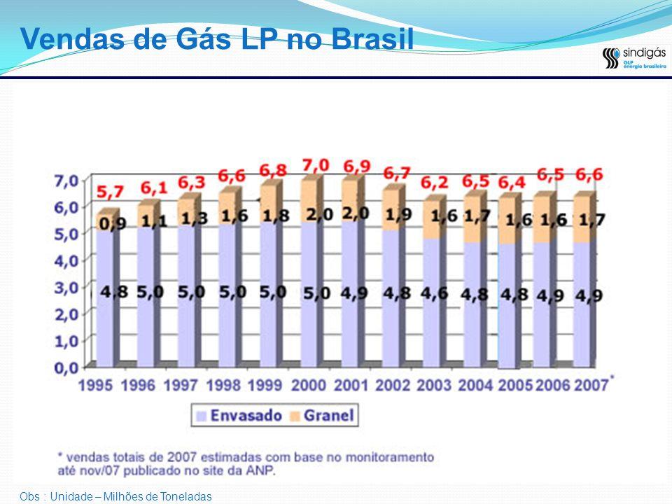 Vendas de Gás LP no Brasil