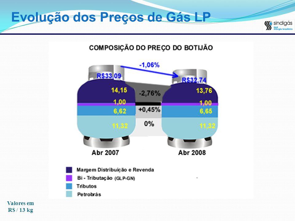 Evolução dos Preços de Gás LP