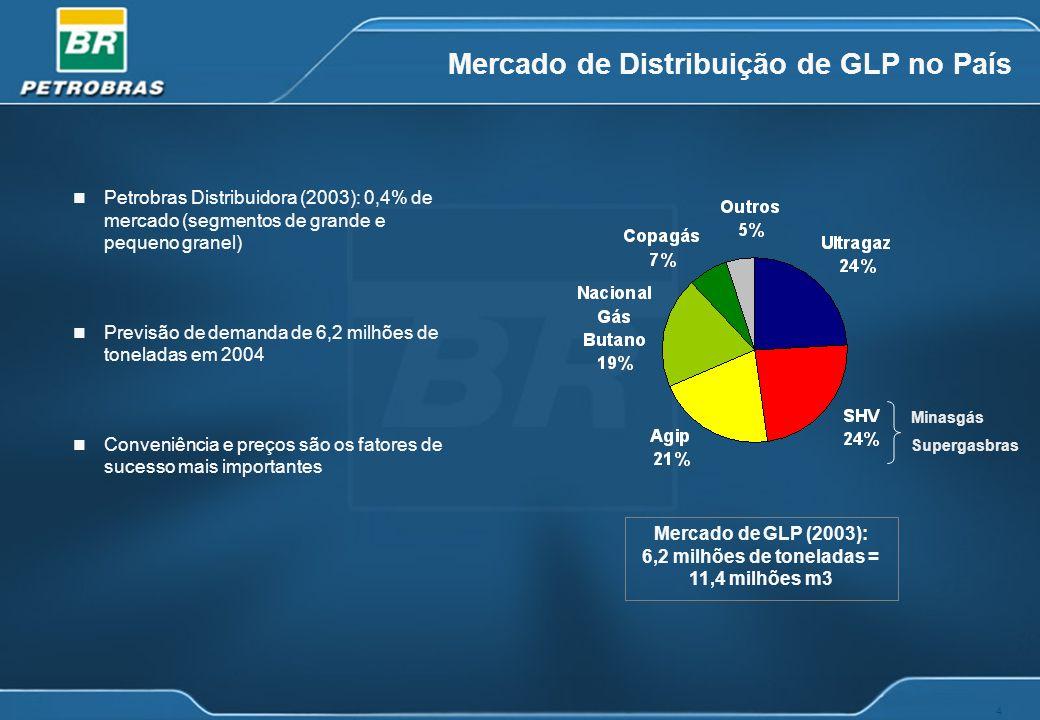 Mercado de Distribuição de GLP no País