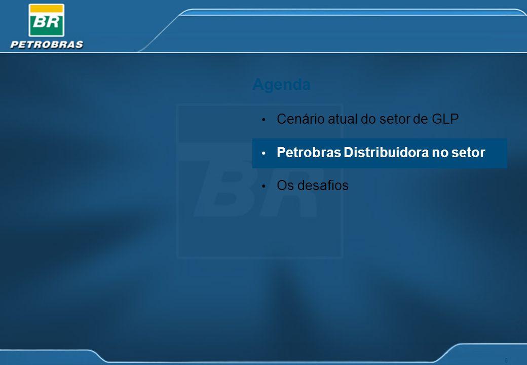 Agenda Cenário atual do setor de GLP Petrobras Distribuidora no setor