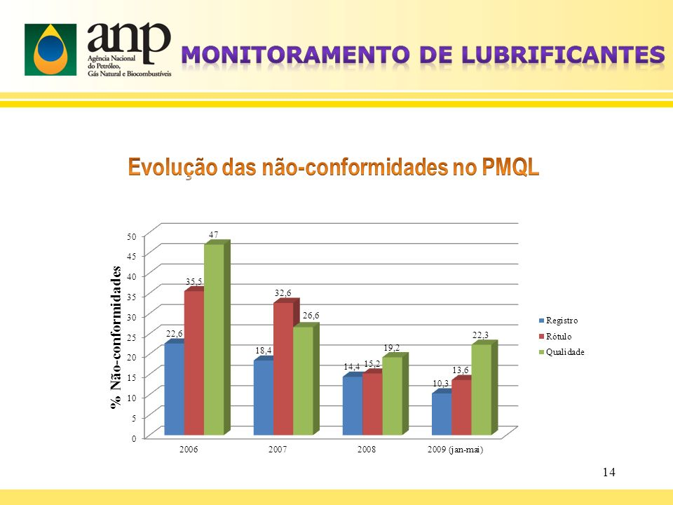 Monitoramento de Lubrificantes Evolução das não-conformidades no PMQL
