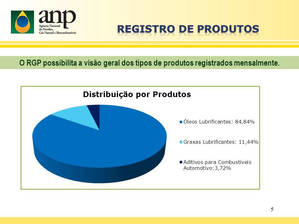 REGISTRO DE PRODUTOS O RGP possibilita a visão geral dos tipos de produtos registrados mensalmente.