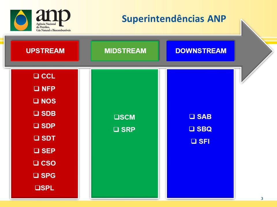 Superintendências ANP