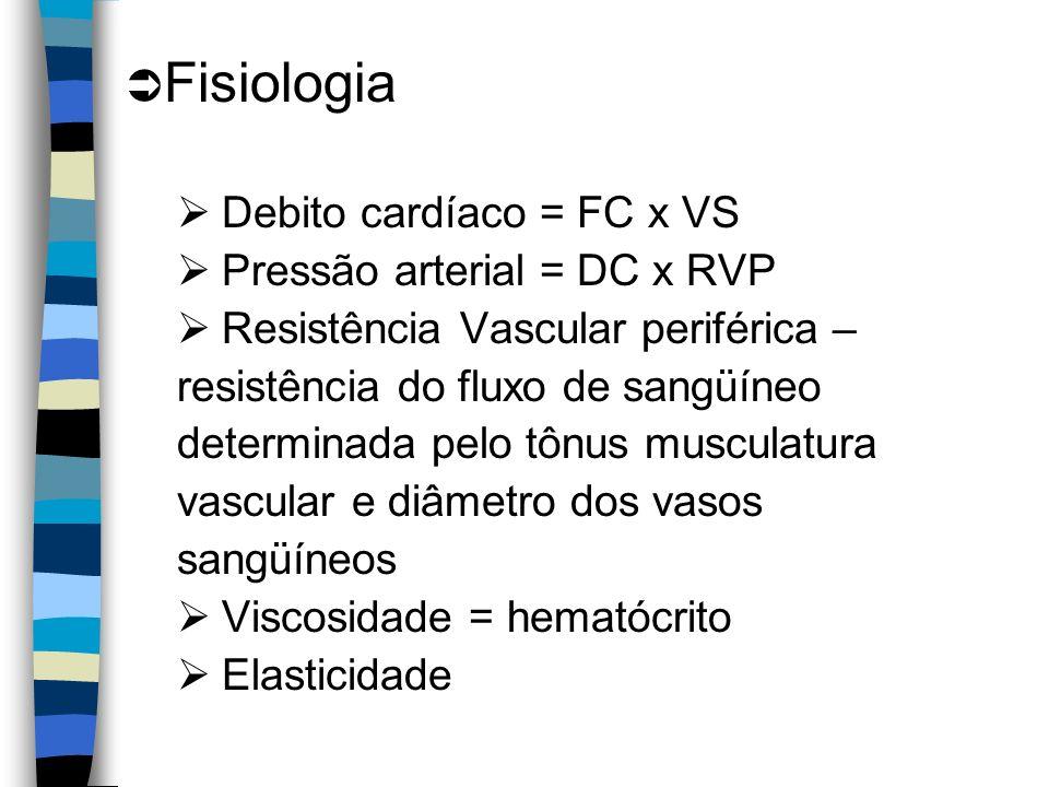 Fisiologia Debito cardíaco = FC x VS Pressão arterial = DC x RVP