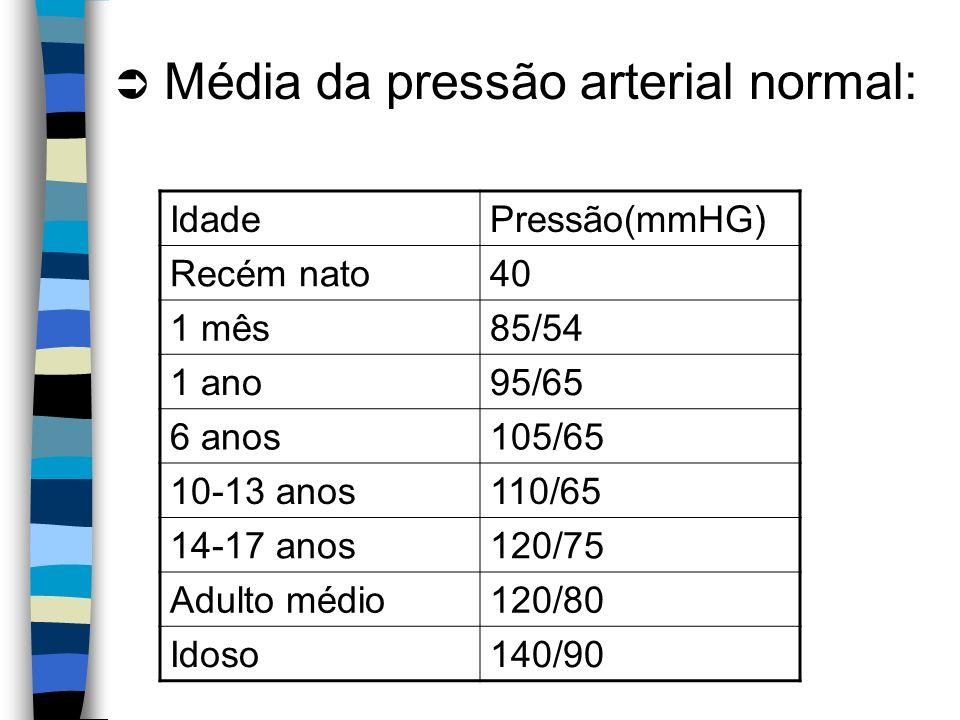 Média da pressão arterial normal: