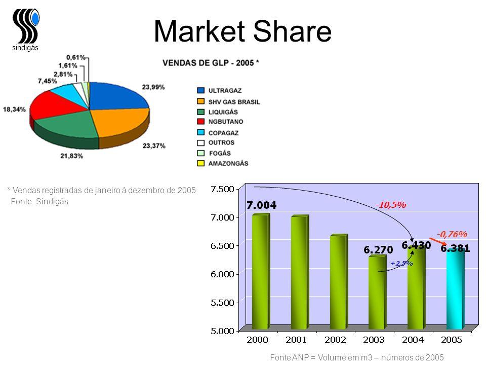 Market Share * Vendas registradas de janeiro à dezembro de 2005
