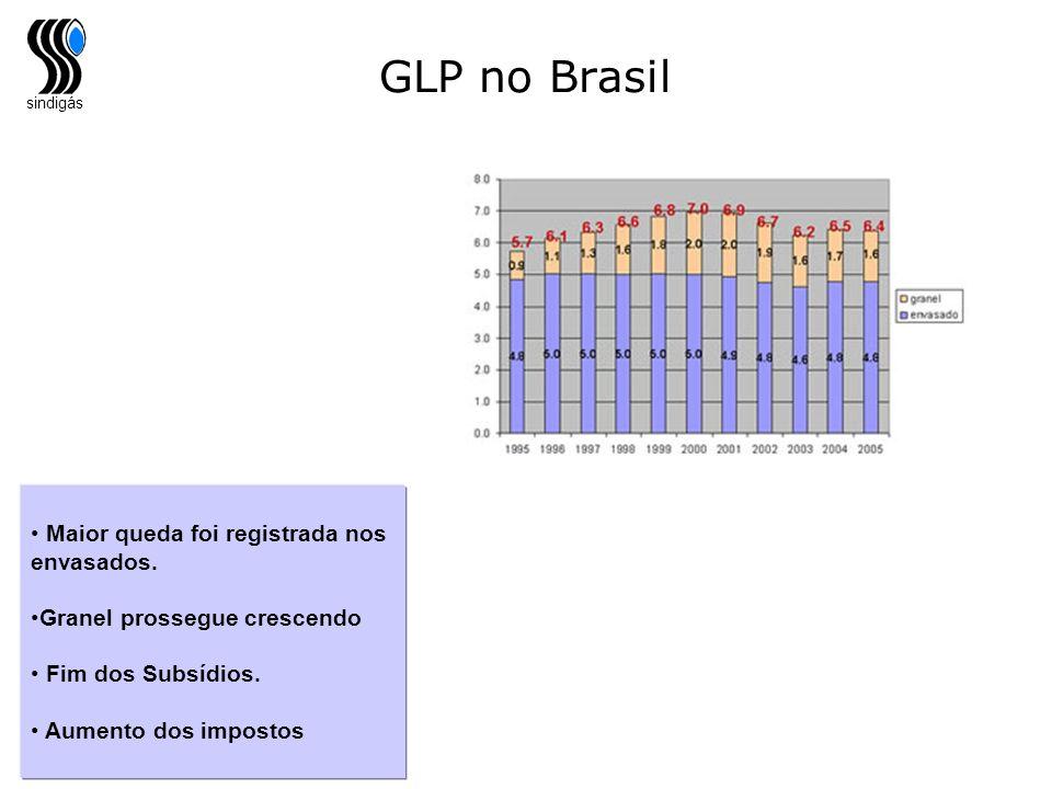 GLP no Brasil Maior queda foi registrada nos envasados.