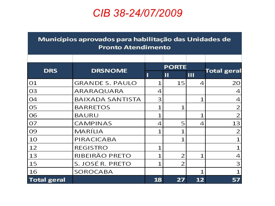 CIB 38-24/07/2009