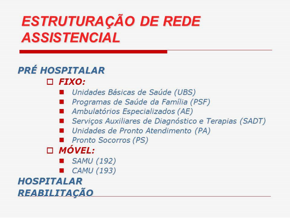 ESTRUTURAÇÃO DE REDE ASSISTENCIAL
