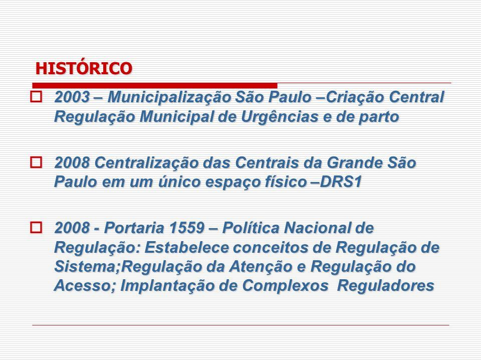 HISTÓRICO 2003 – Municipalização São Paulo –Criação Central Regulação Municipal de Urgências e de parto.
