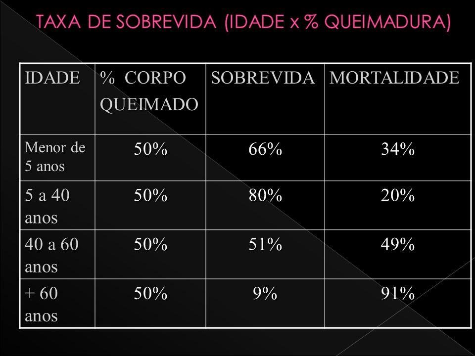 TAXA DE SOBREVIDA (IDADE x % QUEIMADURA)