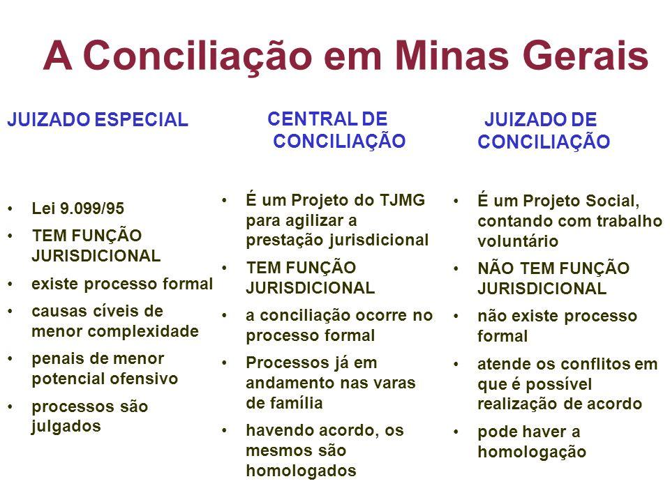 A Conciliação em Minas Gerais CENTRAL DE CONCILIAÇÃO