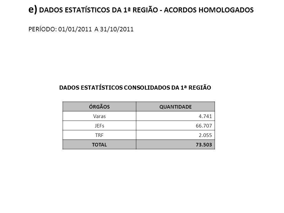 e) DADOS ESTATÍSTICOS DA 1ª REGIÃO - ACORDOS HOMOLOGADOS