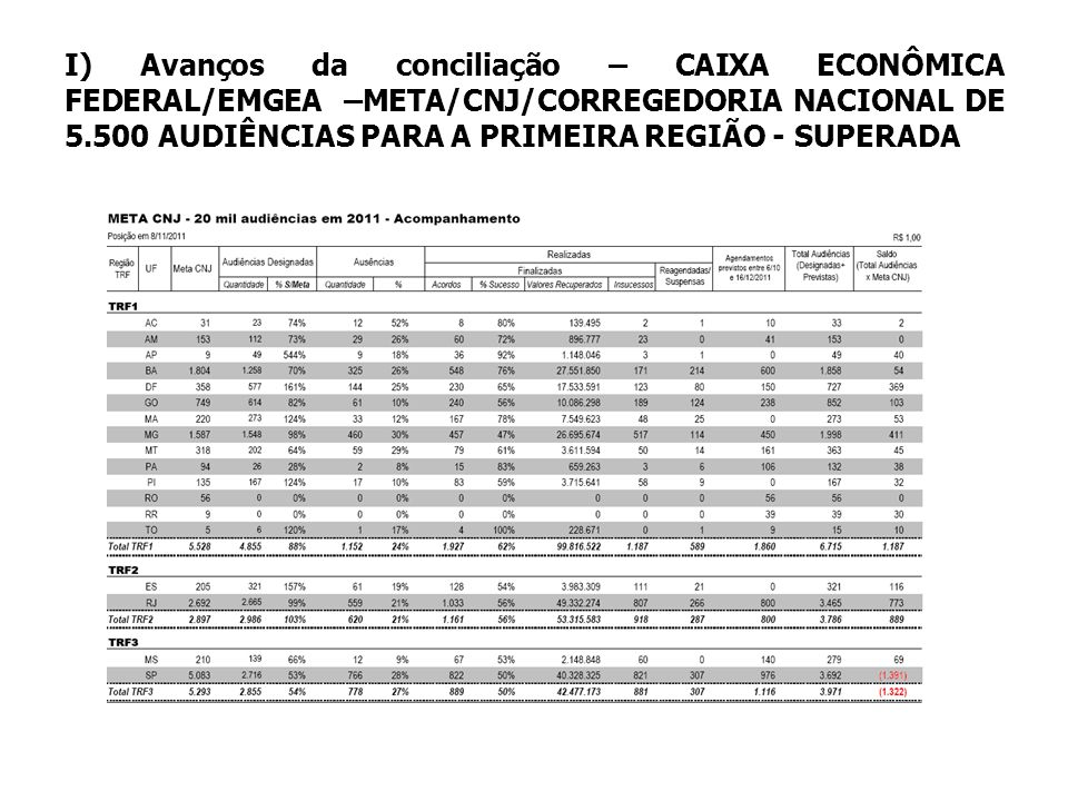 I) Avanços da conciliação – CAIXA ECONÔMICA FEDERAL/EMGEA –META/CNJ/CORREGEDORIA NACIONAL DE 5.500 AUDIÊNCIAS PARA A PRIMEIRA REGIÃO - SUPERADA