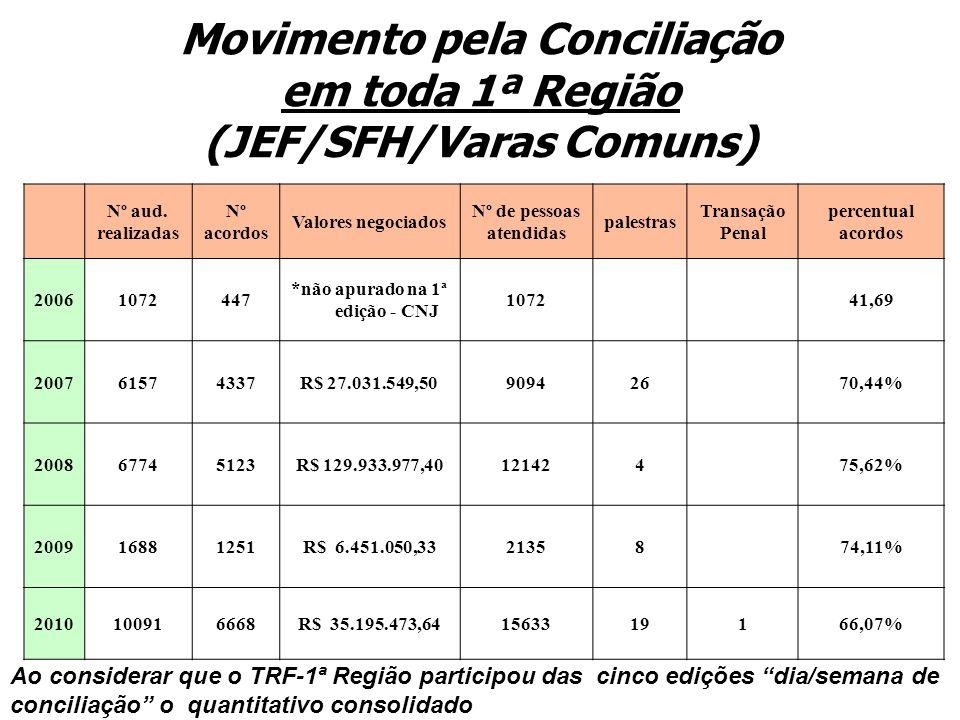 Movimento pela Conciliação em toda 1ª Região (JEF/SFH/Varas Comuns)