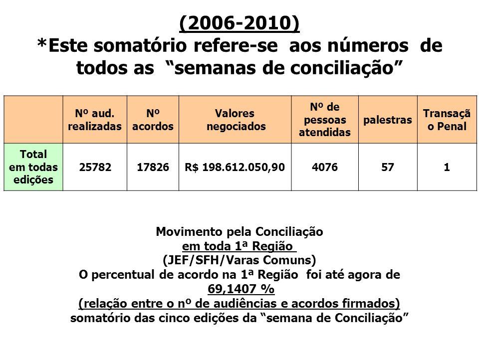 (2006-2010) *Este somatório refere-se aos números de todos as semanas de conciliação