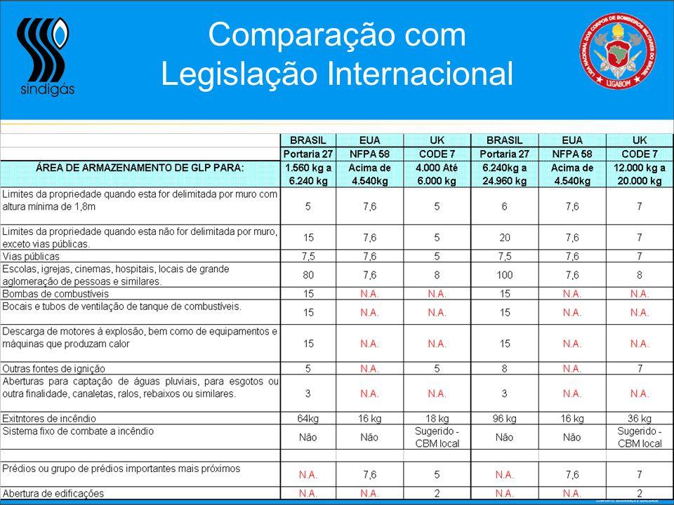Legislação Internacional