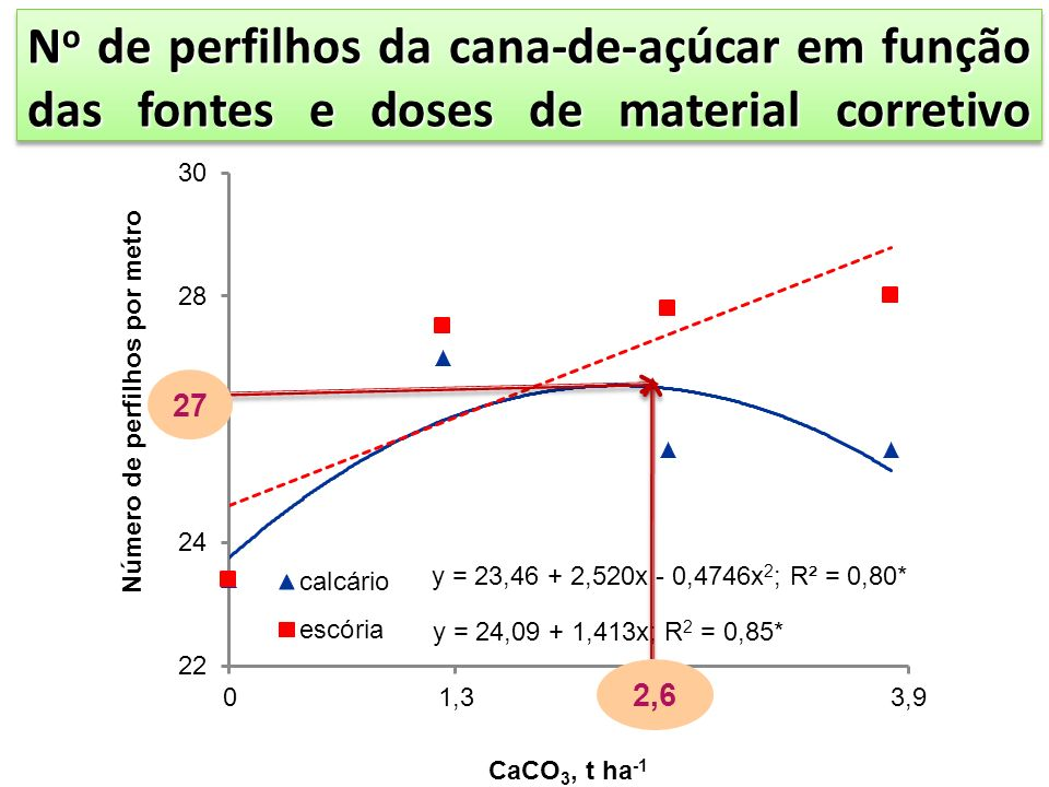 No de perfilhos da cana-de-açúcar em função das fontes e doses de material corretivo