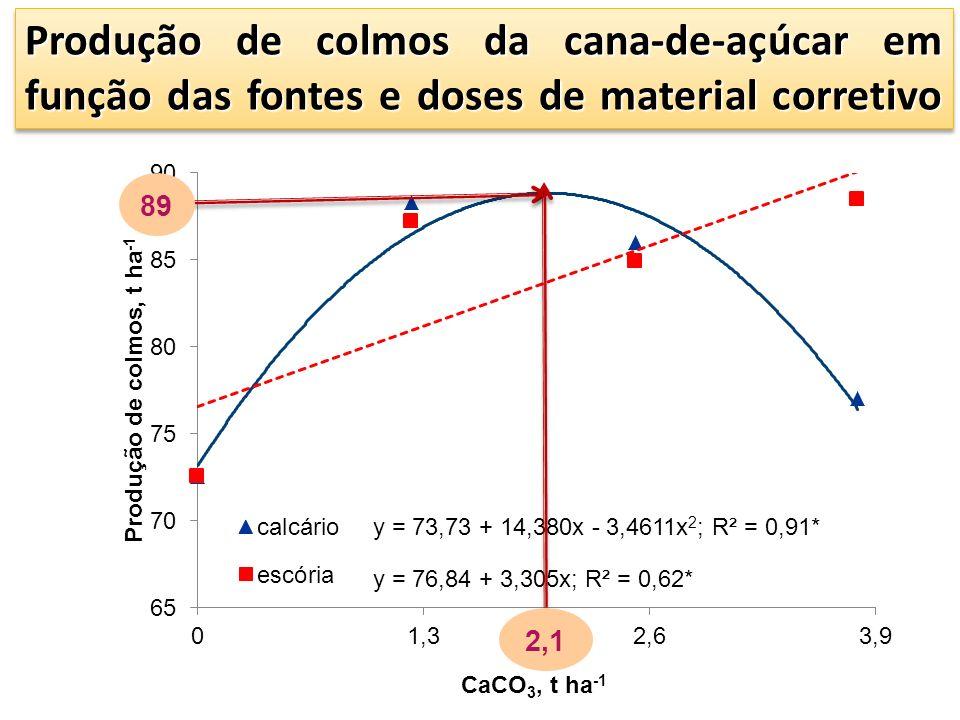 Produção de colmos da cana-de-açúcar em função das fontes e doses de material corretivo