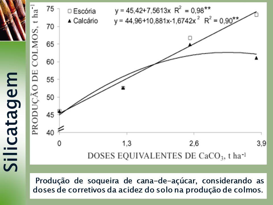 Silicatagem Produção de soqueira de cana-de-açúcar, considerando as doses de corretivos da acidez do solo na produção de colmos.